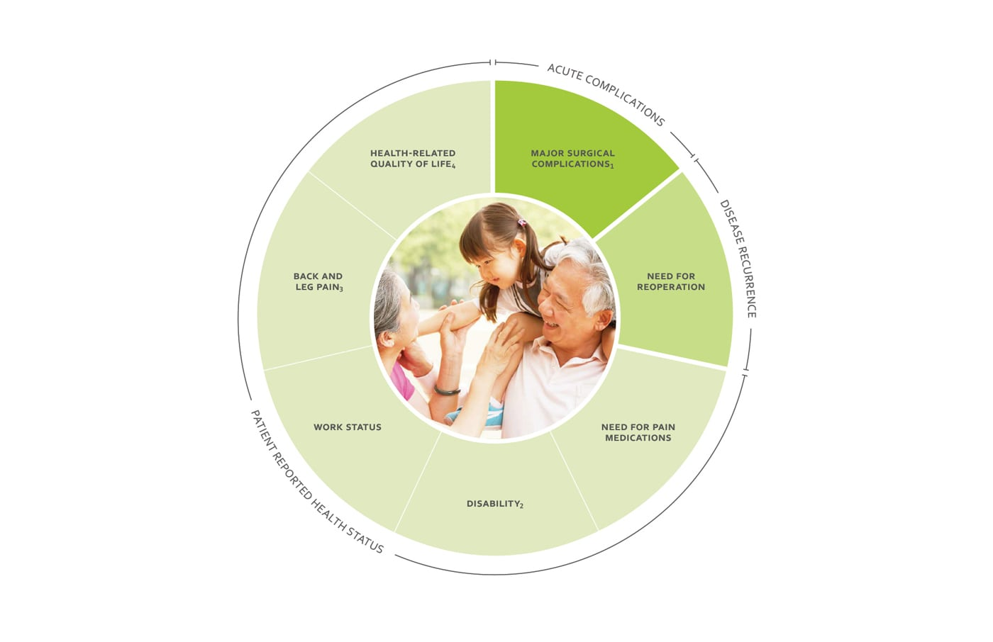 ICHOM | Healthcare Improvement | Patient-Reported Outcomes